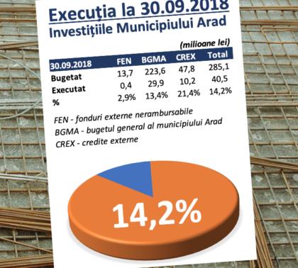 USR: Până la sfârșitul lunii septembrie, Primăria a cheltuit DOAR 14,2% din bugetul anual alocat pentru investiții